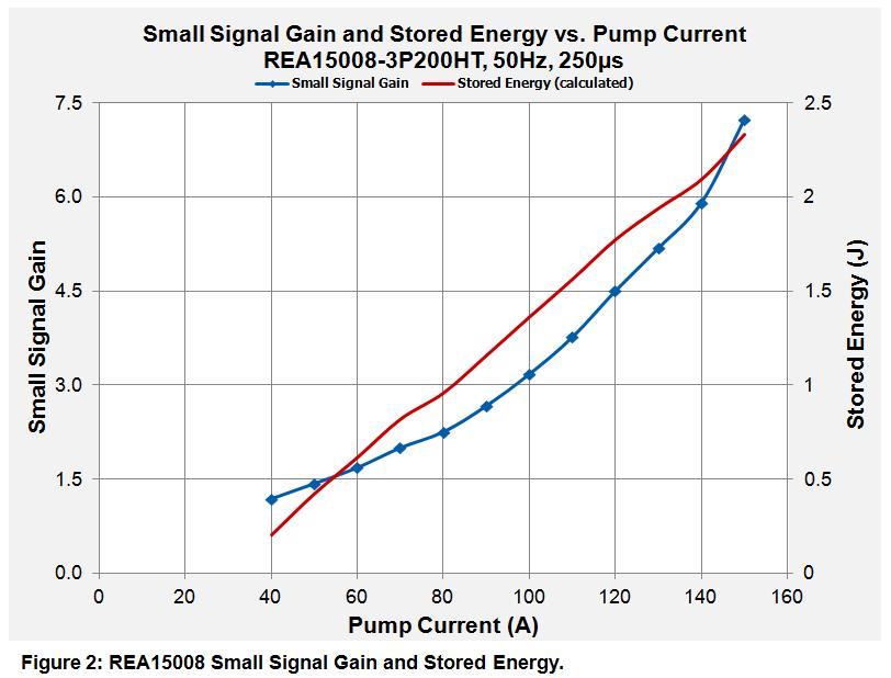 REA_small_signal_gain