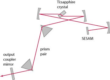 mode-locked Ti:Sapphire laser