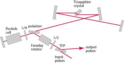 Regenertive Amplifier