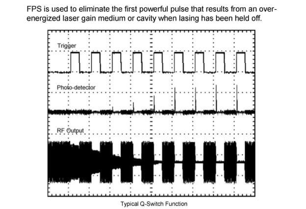 eDrive First Pulse Suppression