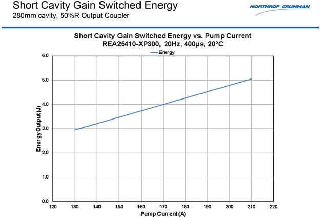 REA25410-XP300-GAIN_SWITCHED_ENERGY