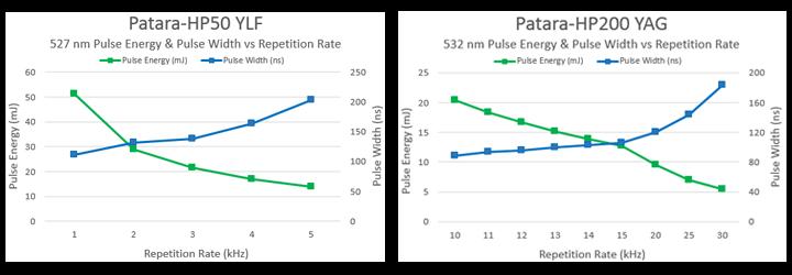 Patara-HP50-200 Pulse Energy & PW vs Rep Rate(2)